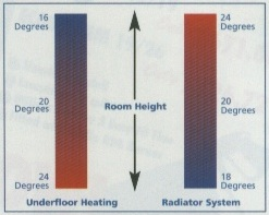 Underfloor Diagram